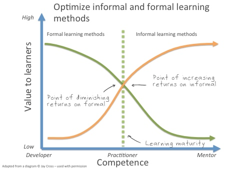 Graph comparing informal and formal learning